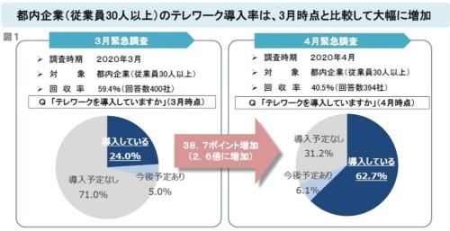 6/1 日経新聞:テレワーク継続9割!デジタル化投資にも意欲