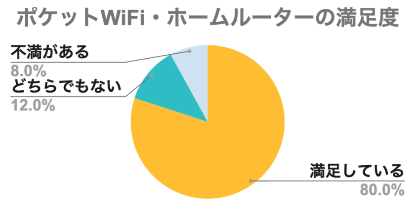 一人暮らしのインターネットってどうしてる?月額はいくら?ネット代の平均は4000円前後!調査結果を解説します!