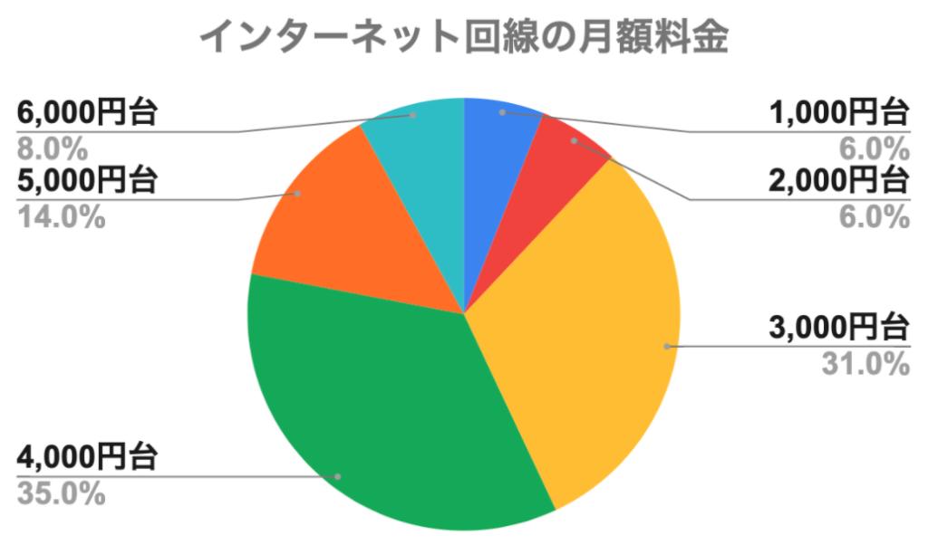 【調査】一人暮らしのインターネットってどうしてる?月額平均は4000円前後!利用期間・満足度などのアンケート結果