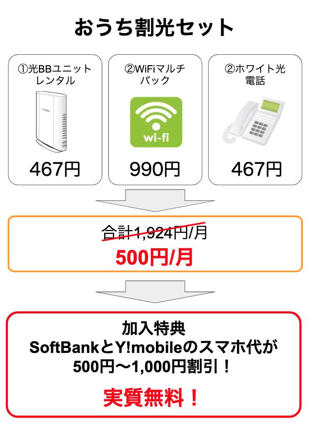 ソフトバンク光の月額は3,800円じゃないの?実際の料金と半年間無料にする方法を解説します