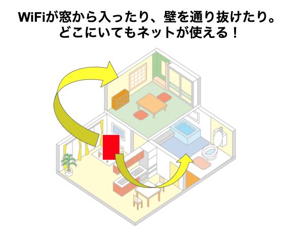 ソフトバンク光の電波の接続範囲はどのくらい?戸建て・2階の部屋でもカバーできるの?