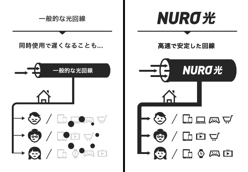 NURO光って同時に何台まで使えるの?複数台で接続したらネットは遅くなるのか!?