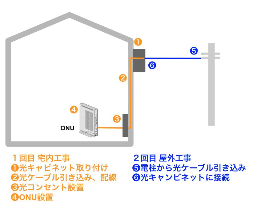 電話線があればNURO光は開通できるの?開通工事の有無や費用について解説!