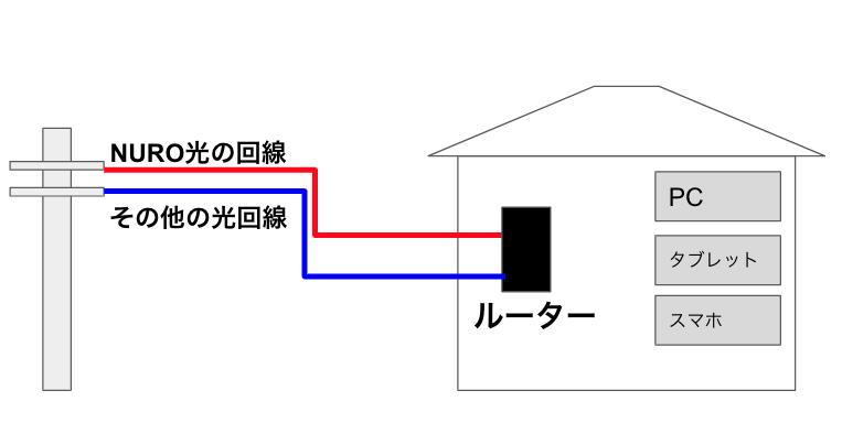NURO光が開通するまでネットはどうすればいいの?今の回線をそのまま使えるのか?