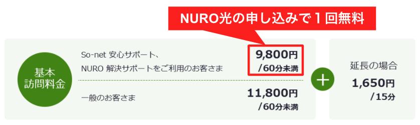 【NURO光】キャッシュバックと工事費無料は併用できるの?できないの?