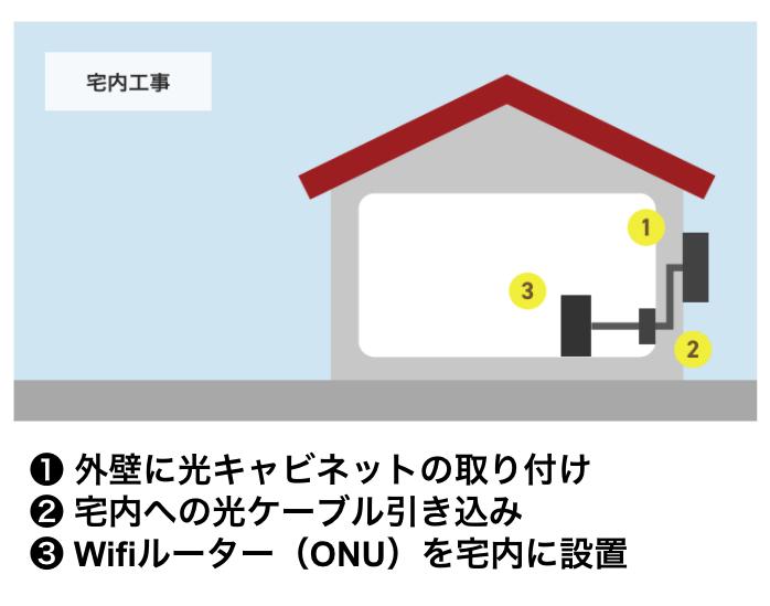 ソフトバンク光からNURO光へ乗り換えで工事は必要?開通までの流れや費用について解説します