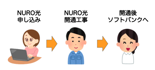 NURO光でおうち割を使う方法|条件や手続きの流れは?家族も安くなる?