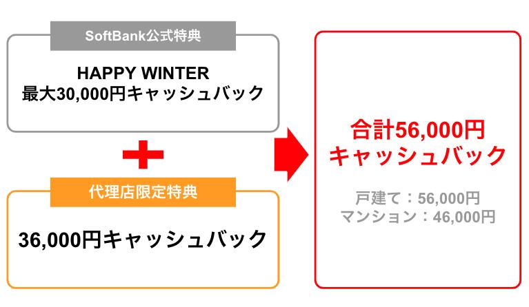 ソフトバンク光のHAPPY WINTER3万円キャッシュバックの注意点は?適用条件や受け取り時期も解説します