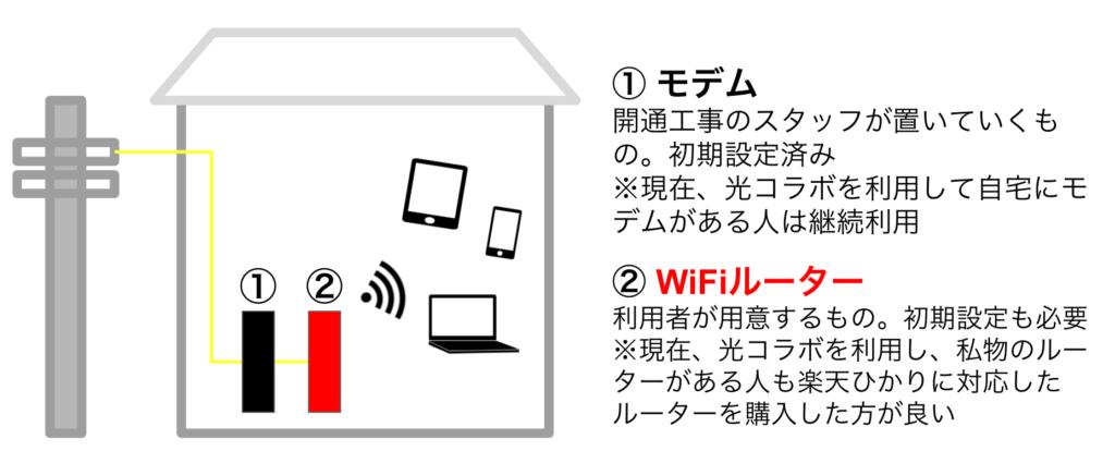 楽天ひかりの同時接続台数は?複数台でつないでもネットが快適に使える方法とは