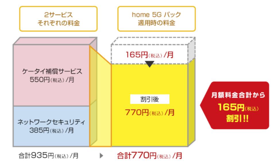 ドコモhome5gの補償「home5Gパック」って必要?不要?